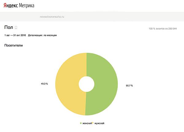 По данным Яндекс.Метрика.