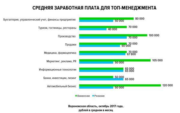 ТОП-5 самых высоких средних зарплат управляющих вВоронеже