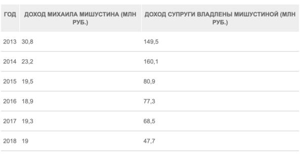 Доходы Михаила Мишустина и Владлены Мишустиной.