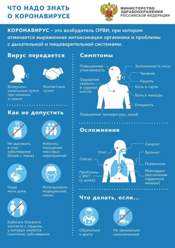 Коронавирус: Как передается, симптомы, профилактика и осложнения.