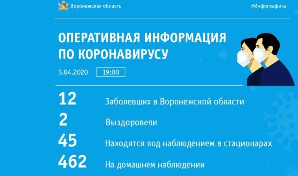 Статистика по коронавирусу в Воронежской области за сутки.