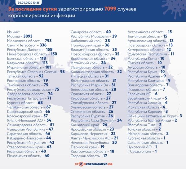Новые случаи коронавируса на 30 апреля.