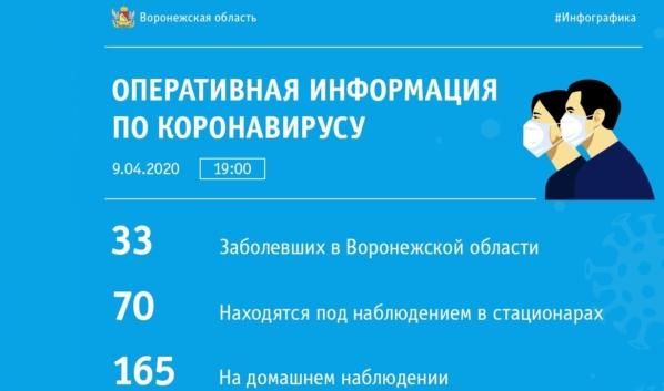 Статистика по коронавирусу на 9 апреля.