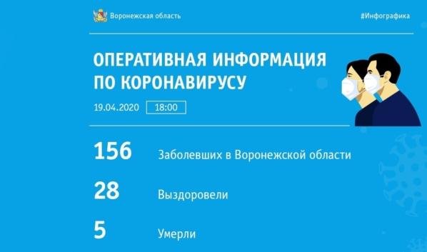 Статистика на 18:00 19 апреля.