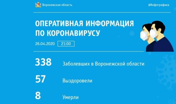 Статистика заболеваемости коронавирусом на 26 апреля.