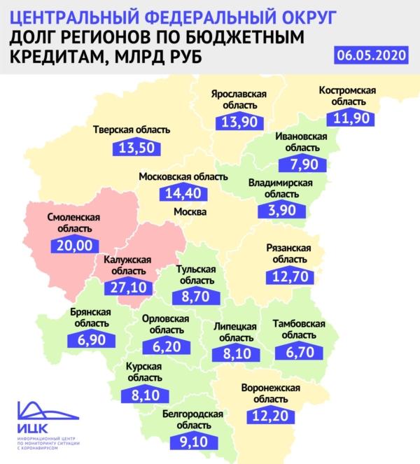 Долг регионов по бюджетным кредитам.