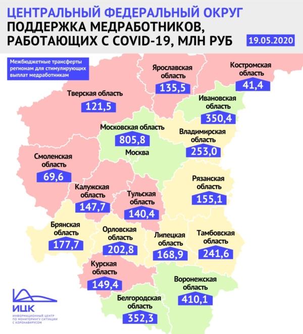 Правительство выдало более 410 млн рублей на поддержку медиков в Воронежской области.