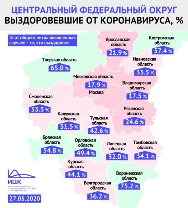 Статистика по выздоровевшим от коронавируса.