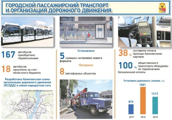 Отчет мэра про транспорт.