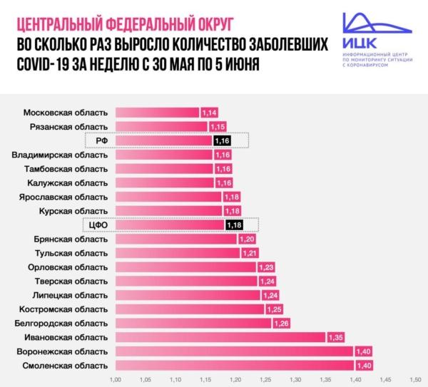 Во сколько раз выросло число заболевших COVID-19 за неделю в Воронежской области