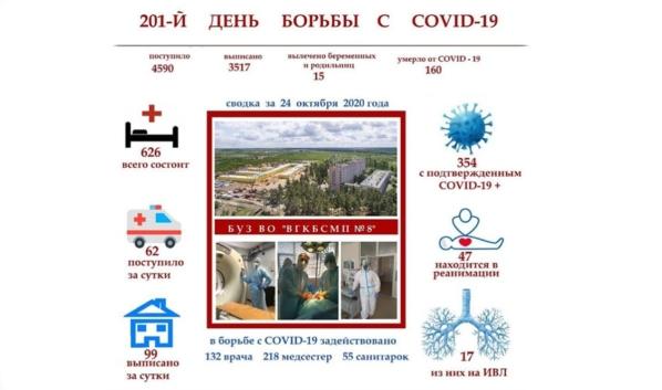 Борьба с коронавирусом в БСМП№8.