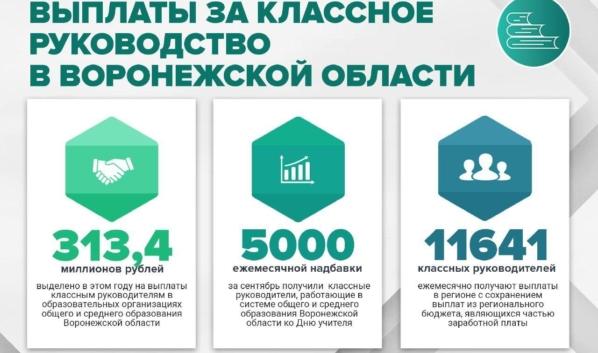 Выплаты за классное руководство в Воронежской области.