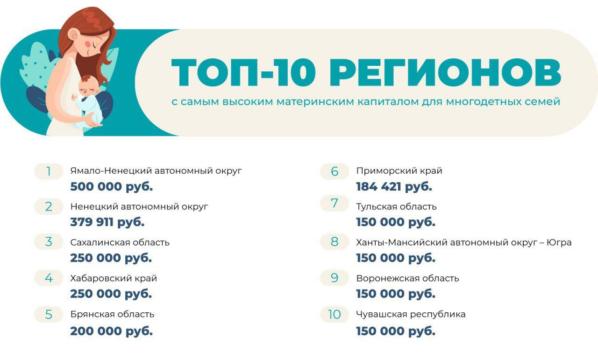 ТОП-10 регионов.
