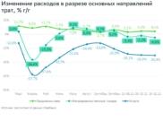 Как изменились расходы россиян.