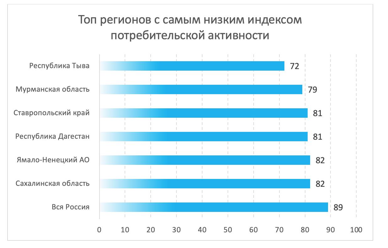 регионы, в которых живут самые неромантичные россияне.