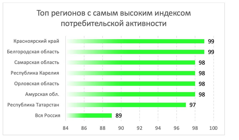 Регионы, в которых живут самые романтичные россияне.