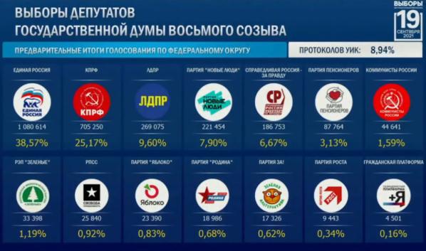 Предварительные результатов выборов.